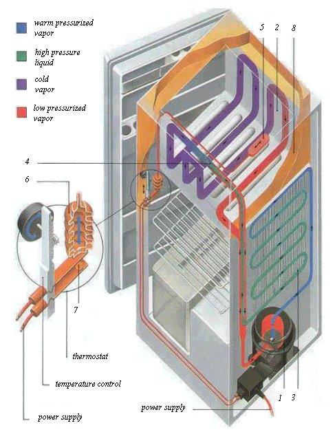 Nguyên lý và hoạt động của tủ lạnh